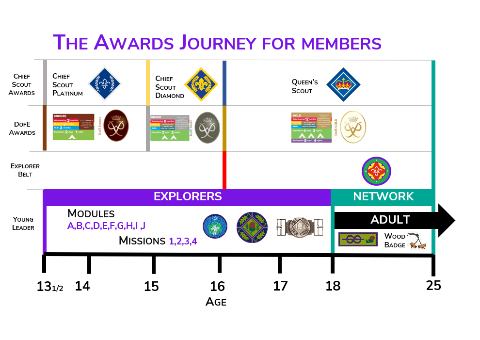 The Explorer Scout Young Leader awards journey